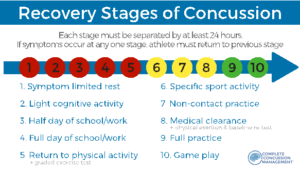 Recovery stages of concussion
